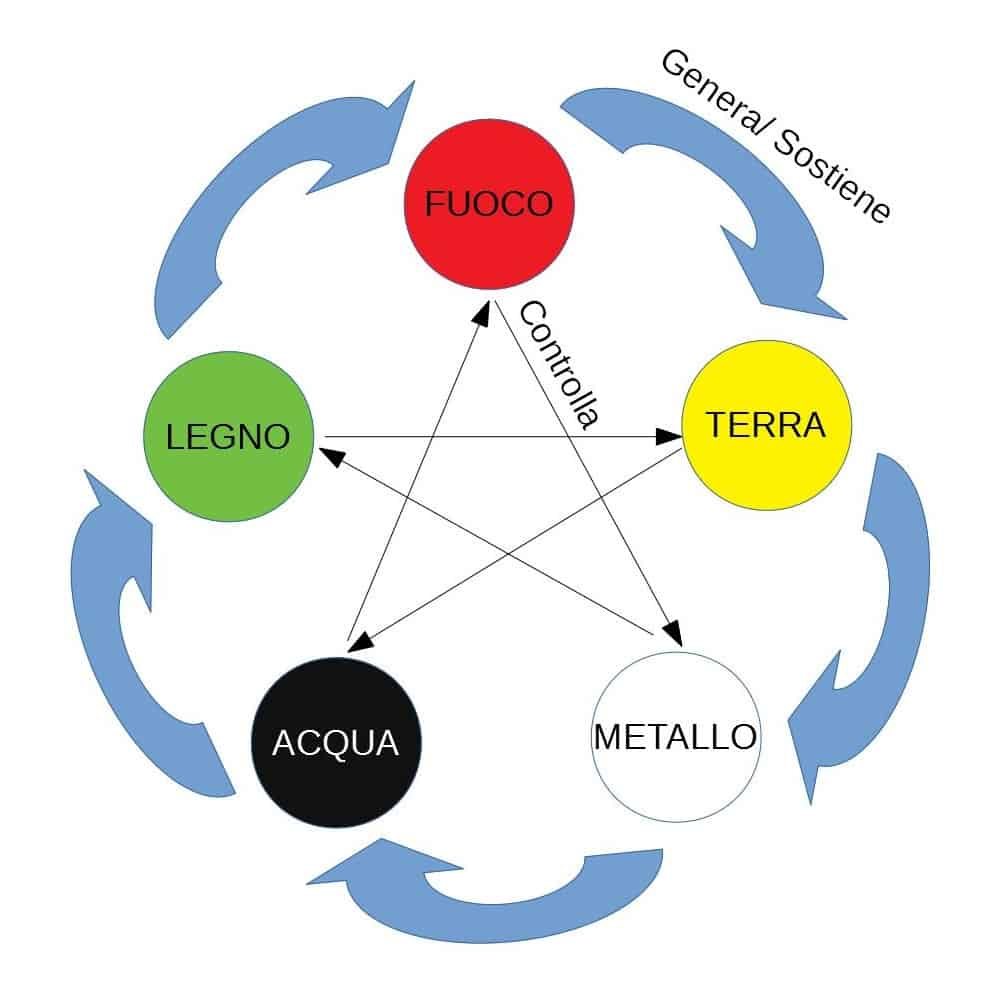 5 elementi MTC